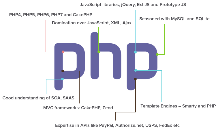 php-application